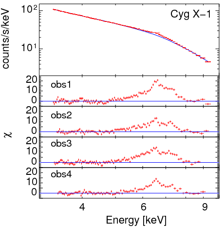 Relativistic Iron Line from Cyg X-1