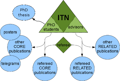 publication diagram